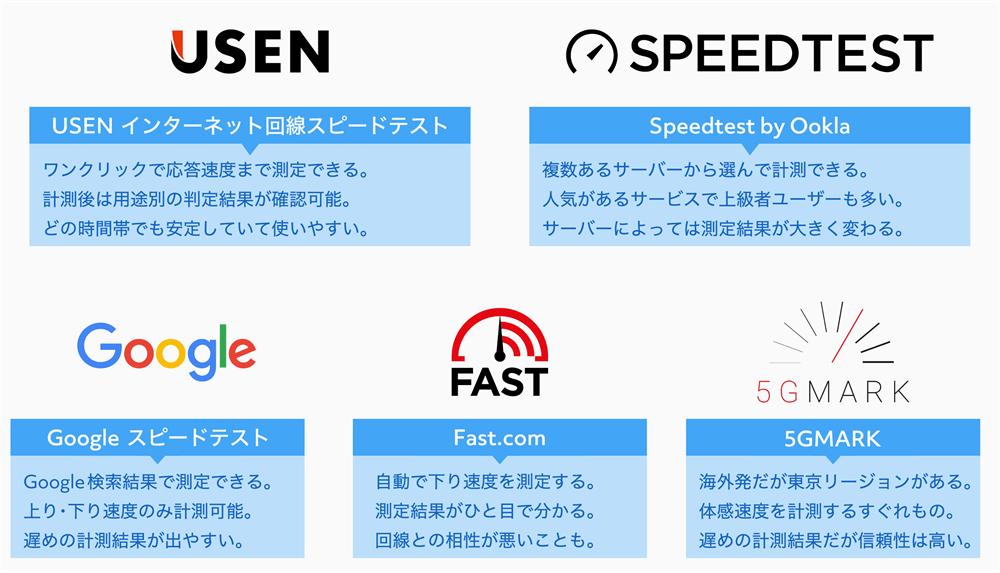 有名な回線スピード測定サイト5つの特徴